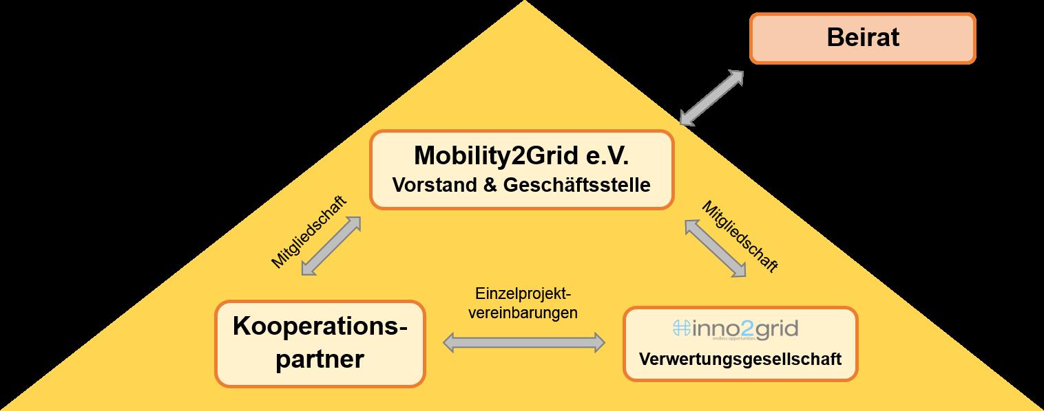 Organisationsstruktur_M2G