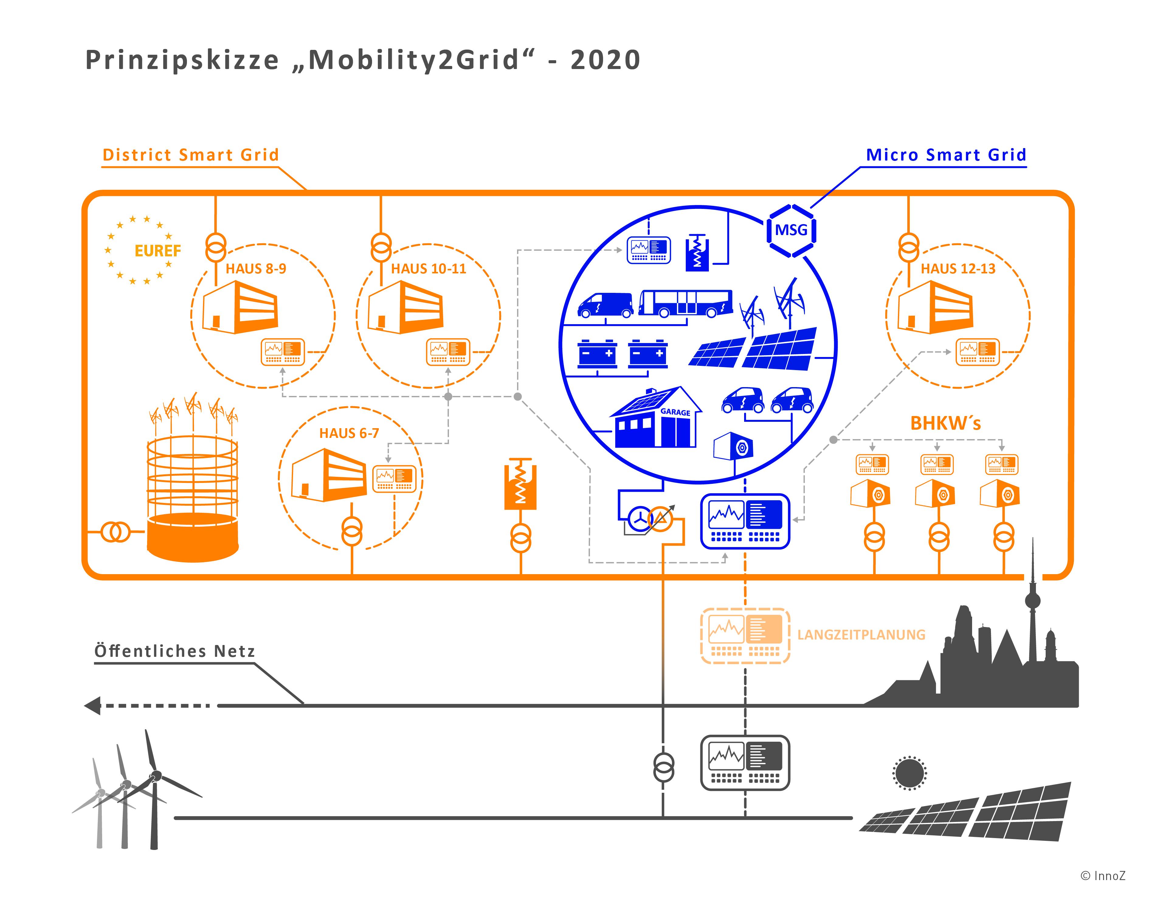 Prinzipskizze Mobilty2Grid 2020