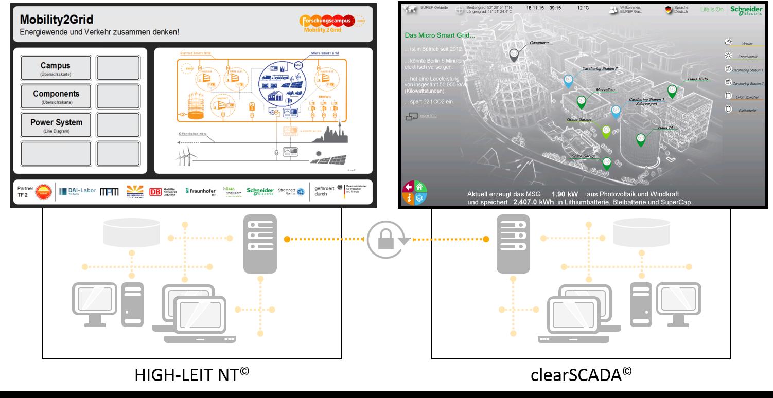 Abb.: Intelligenten Zusammenschluss physisch realisierter Microgrid Architekturen im Virtuellen Kraftwerk durch die Entwicklung performanter Kommunikationsinfrastrukturen