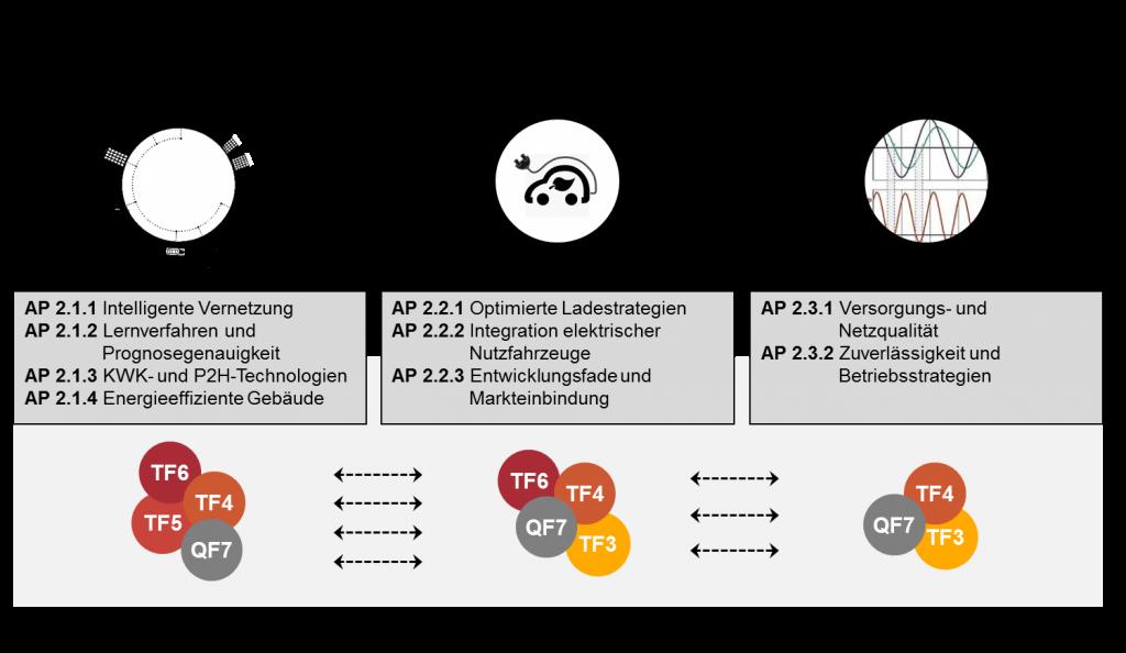 Abb.: Säulenstruktur des Themenfeldes Smart Grid Infrastrukturen